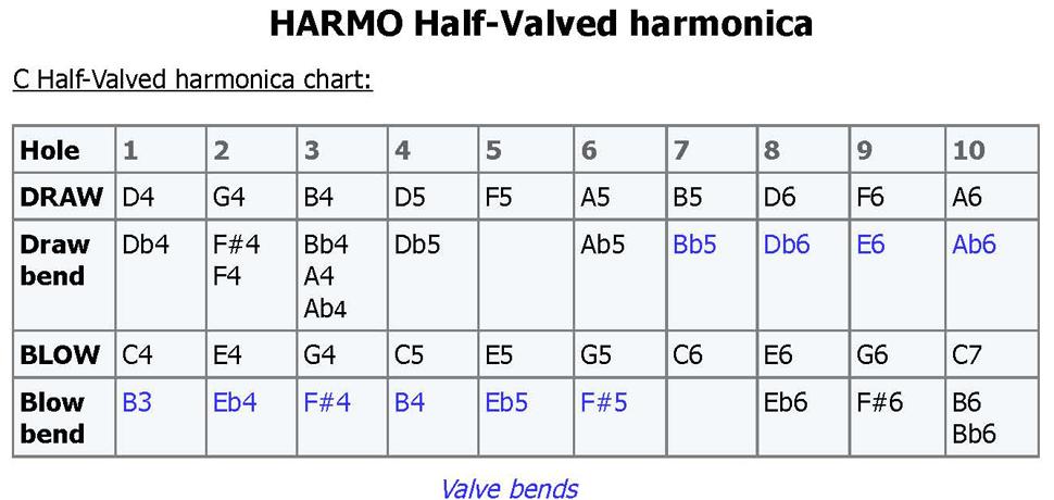 Harmonica valved : Harmo Polar half-valved. Suzuki Promaster, Sub 30, Seydel Session steel valved. P.T Gazell, Brendan Power, Stevie Wonder